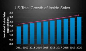 米国におけるインサイドセールスの合計成長率は増加傾向にある
